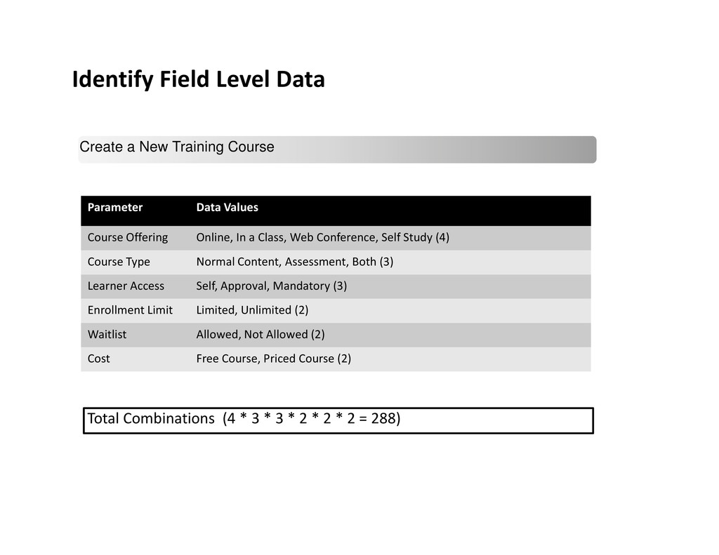 Identify Field Level Data Create a New Training...