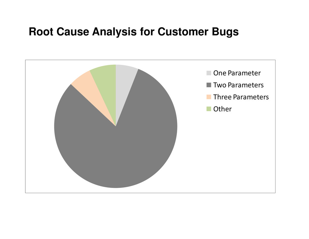 Root Cause Analysis for Customer Bugs One Param...