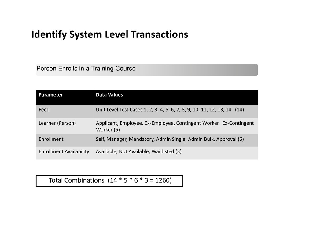 Identify System Level Transactions Parameter Da...