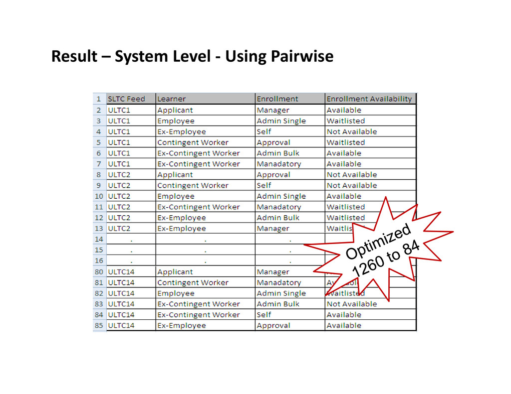Result – System Level - Using Pairwise
