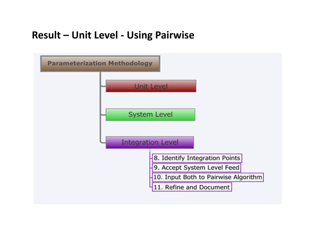 Result – Unit Level - Using Pairwise