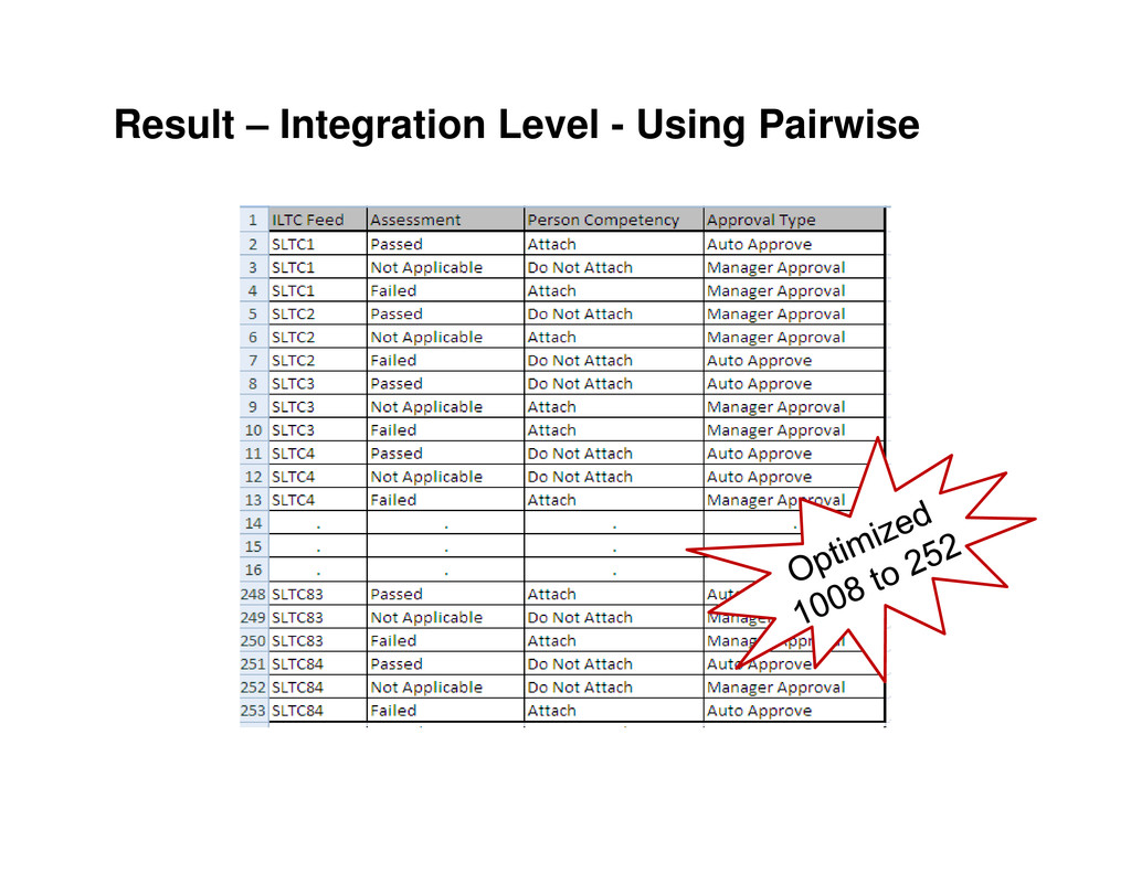 Result – Integration Level - Using Pairwise
