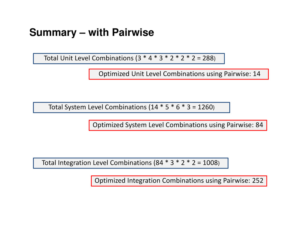 Summary – with Pairwise Total Unit Level Combin...