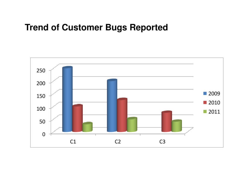 Trend of Customer Bugs Reported 150 200 250 200...