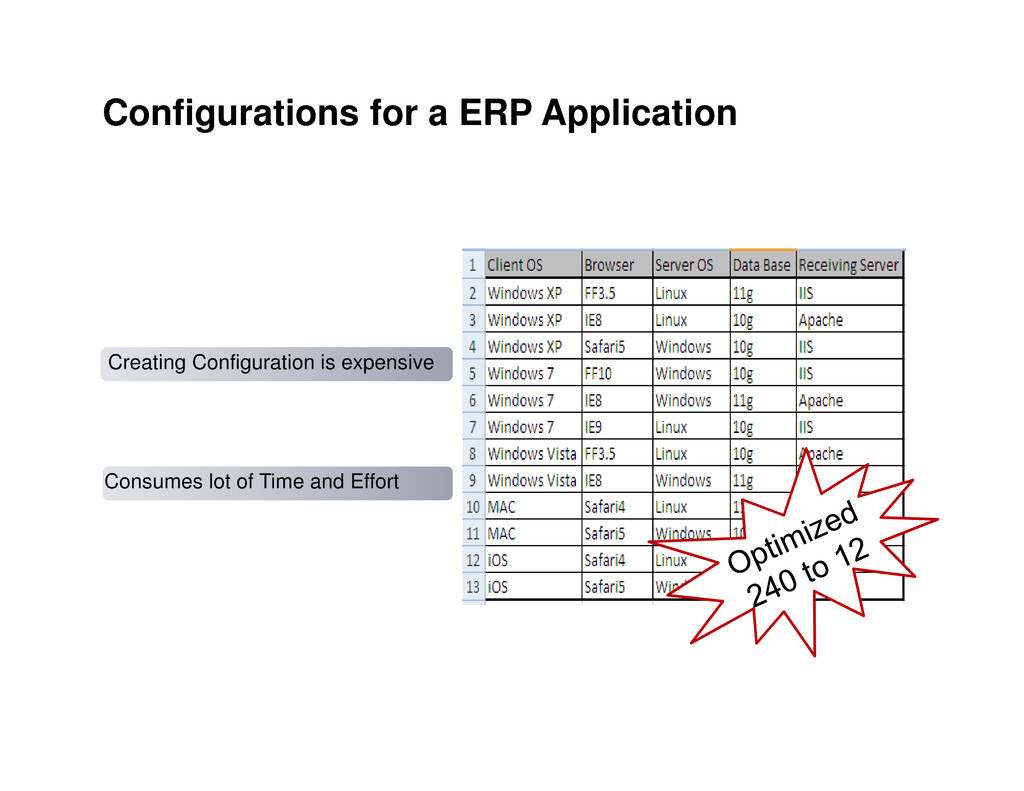 Configurations for a ERP Application Creating C...