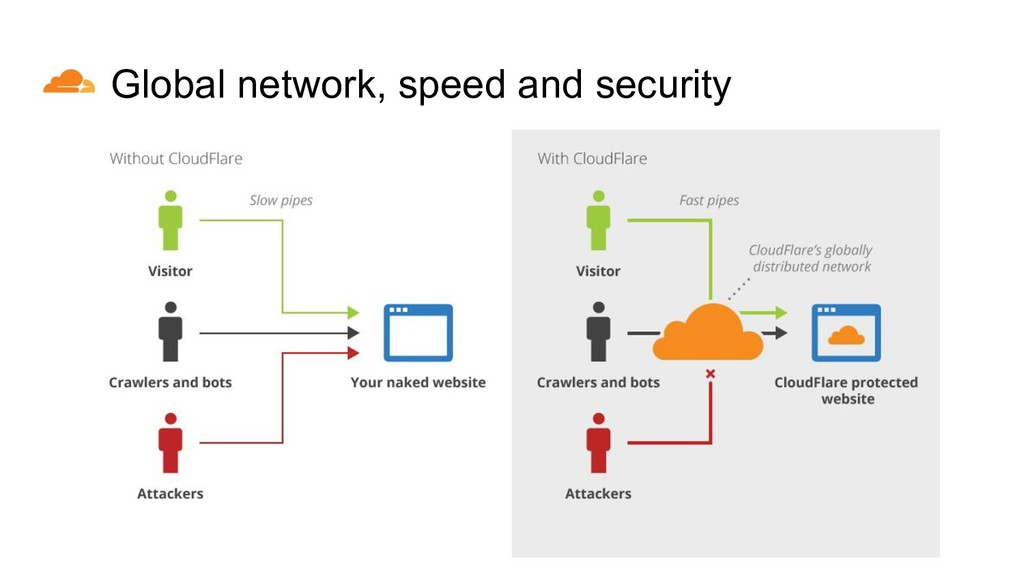 Global network, speed and security