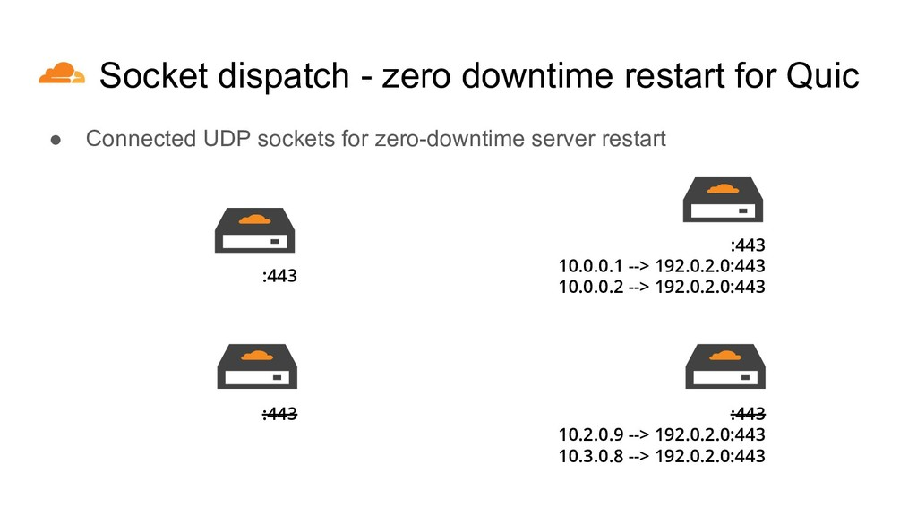 Socket dispatch - zero downtime restart for Qui...