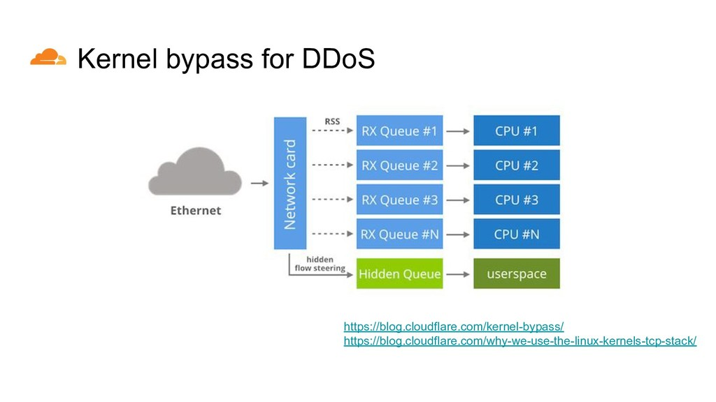 Kernel bypass for DDoS https://blog.cloudflare....