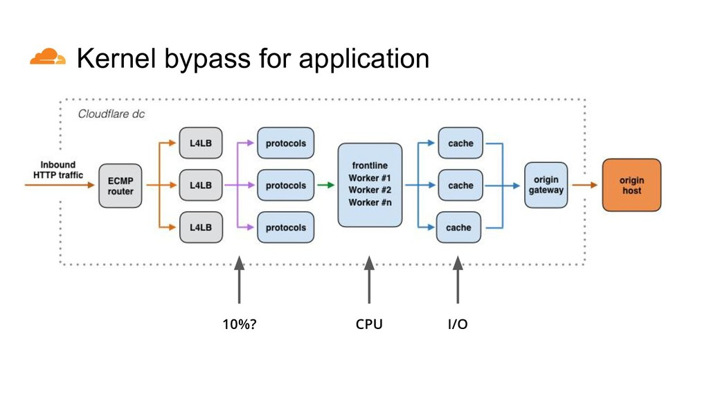 CPU Kernel bypass for application I/O 10%?