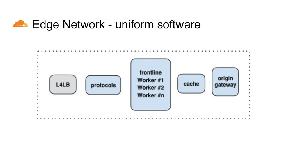 Edge Network - uniform software