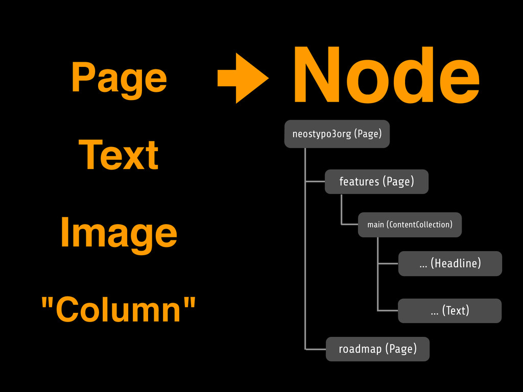 Page! Text! Image! Node! features (Page) main (...