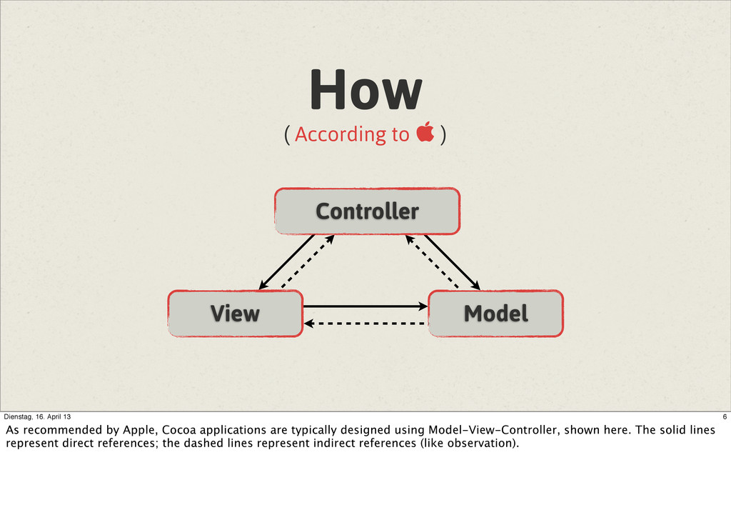 View Model Controller How ( According to  ) 6 ...