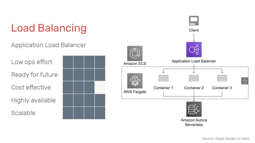 Load Balancing Application Load Balancer Low op...