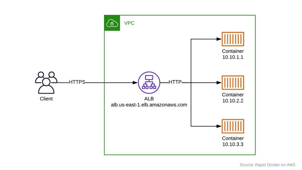 Source: Rapid Docker on AWS