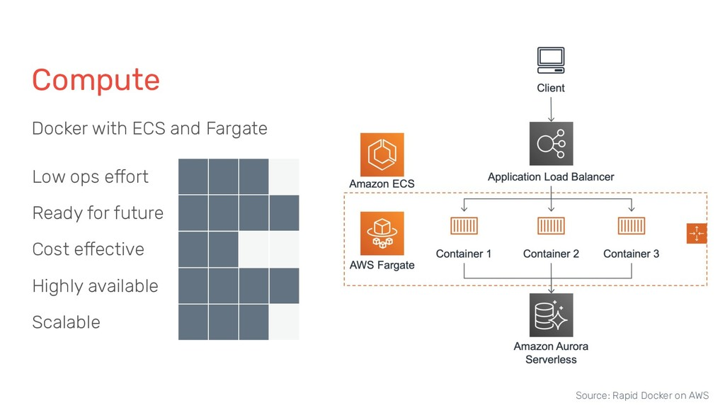 Compute Docker with ECS and Fargate Low ops eff...