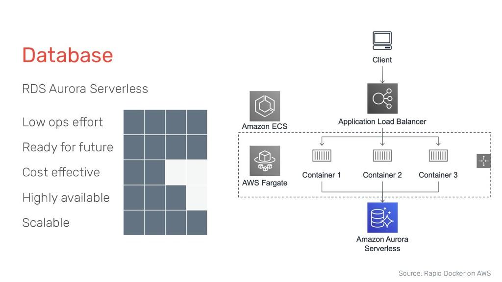 Database RDS Aurora Serverless Low ops effort R...