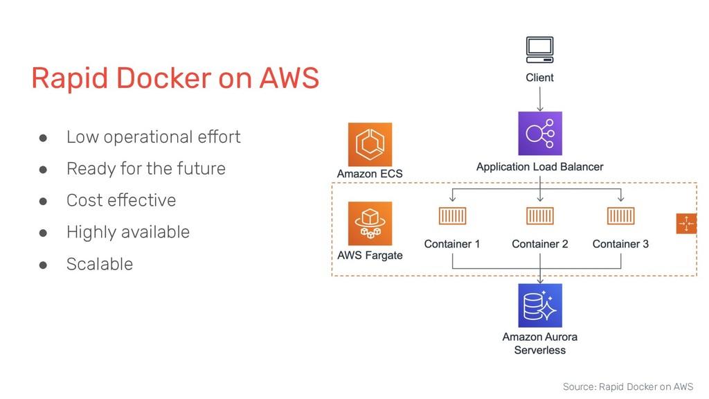Rapid Docker on AWS Source: Rapid Docker on AWS...