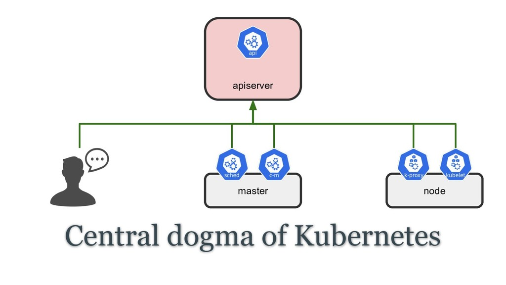 Central dogma of Kubernetes apiserver master no...