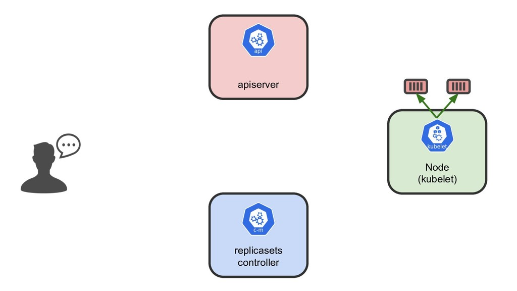 apiserver replicasets controller Node (kubelet)
