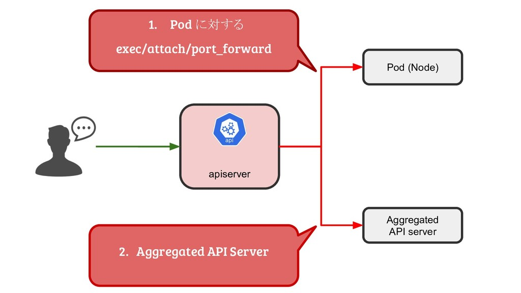 apiserver Pod (Node) Aggregated API server 1. P...