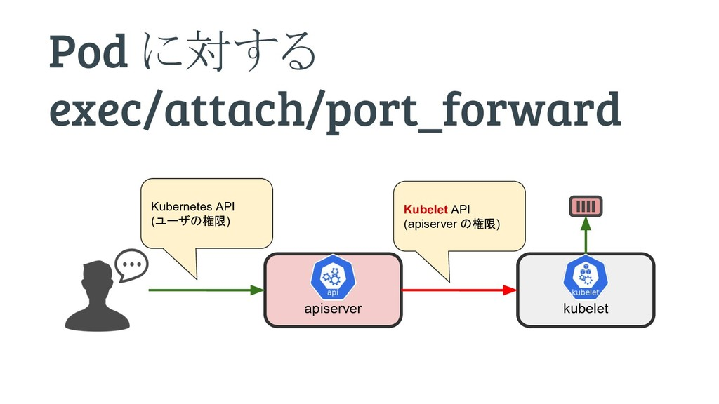 Pod に対する exec/attach/port_forward apiserver kub...