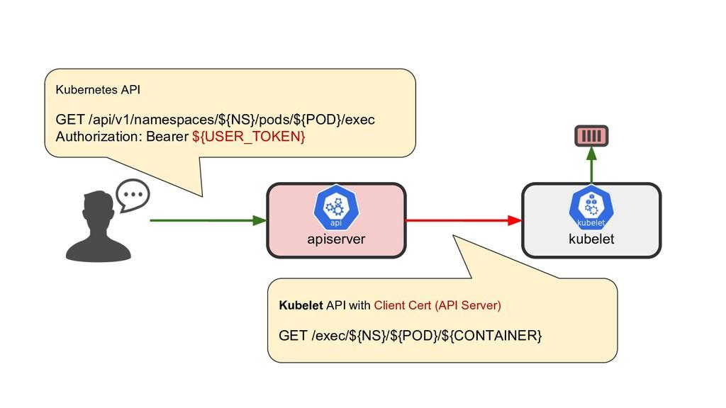 apiserver kubelet Kubernetes API GET /api/v1/na...