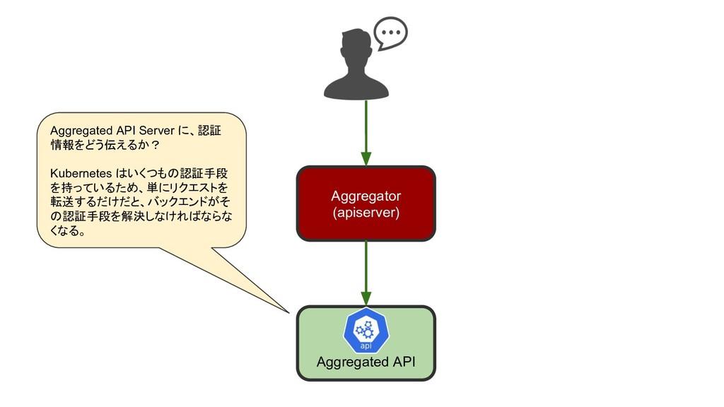Aggregated API Aggregator (apiserver) Aggregate...