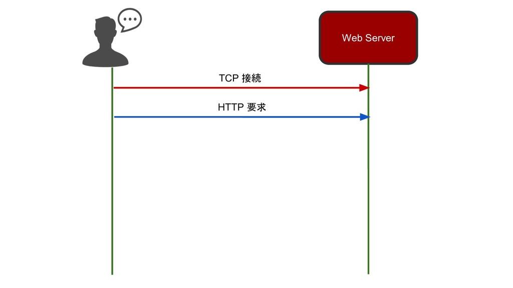 Web Server TCP 接続 HTTP 要求