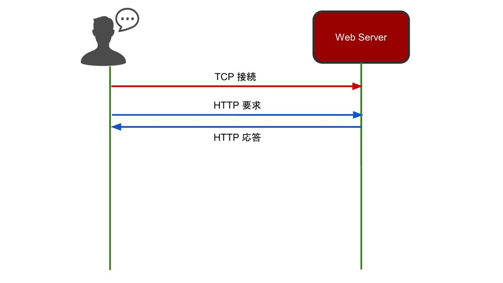 Web Server TCP 接続 HTTP 要求 HTTP 応答