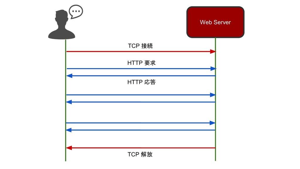 Web Server TCP 接続 TCP 解放 HTTP 要求 HTTP 応答