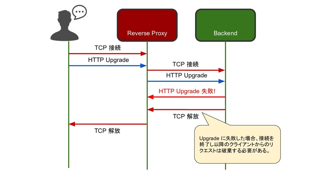 TCP 接続 TCP 解放 HTTP Upgrade Reverse Proxy Backen...