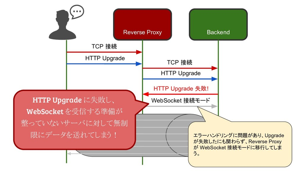 TCP 接続 HTTP Upgrade Reverse Proxy Backend TCP 接...