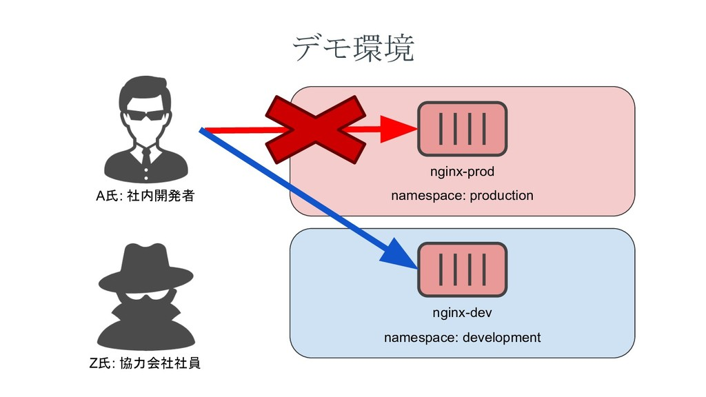 デモ環境 namespace: production namespace: developme...