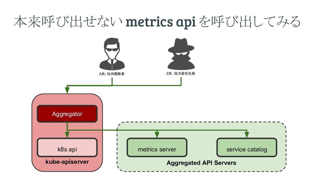Aggregated API Servers kube-apiserver k8s api m...