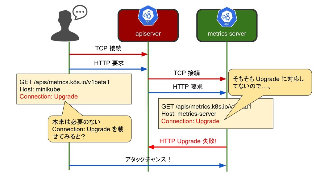 TCP 接続 HTTP 要求 apiserver metrics server TCP 接続 ...