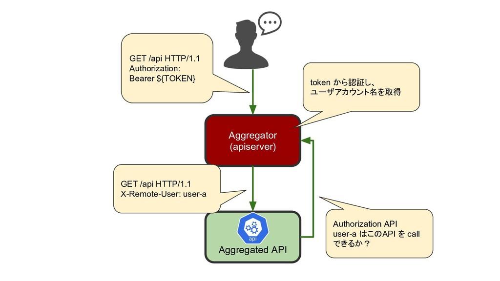 Aggregated API Aggregator (apiserver) GET /api ...