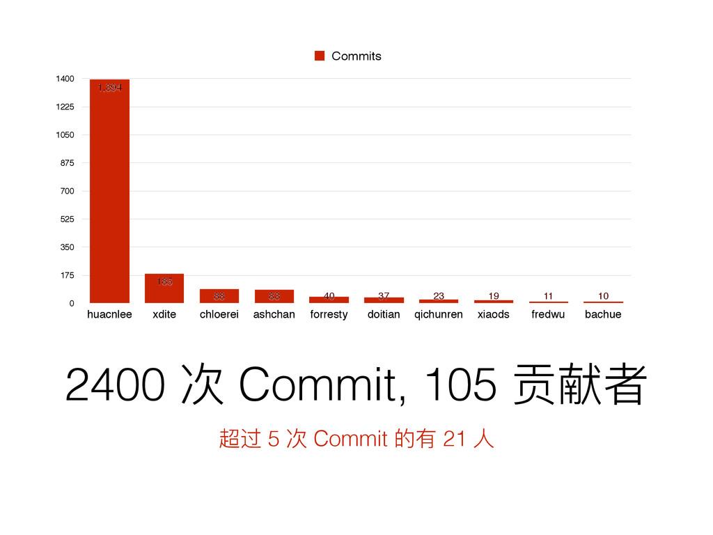 2400 ེ Commit, 105 ᨯሠᘏ ᩻ᬦ 5 ེ Commit ጱํ 21 Ո 0 ...