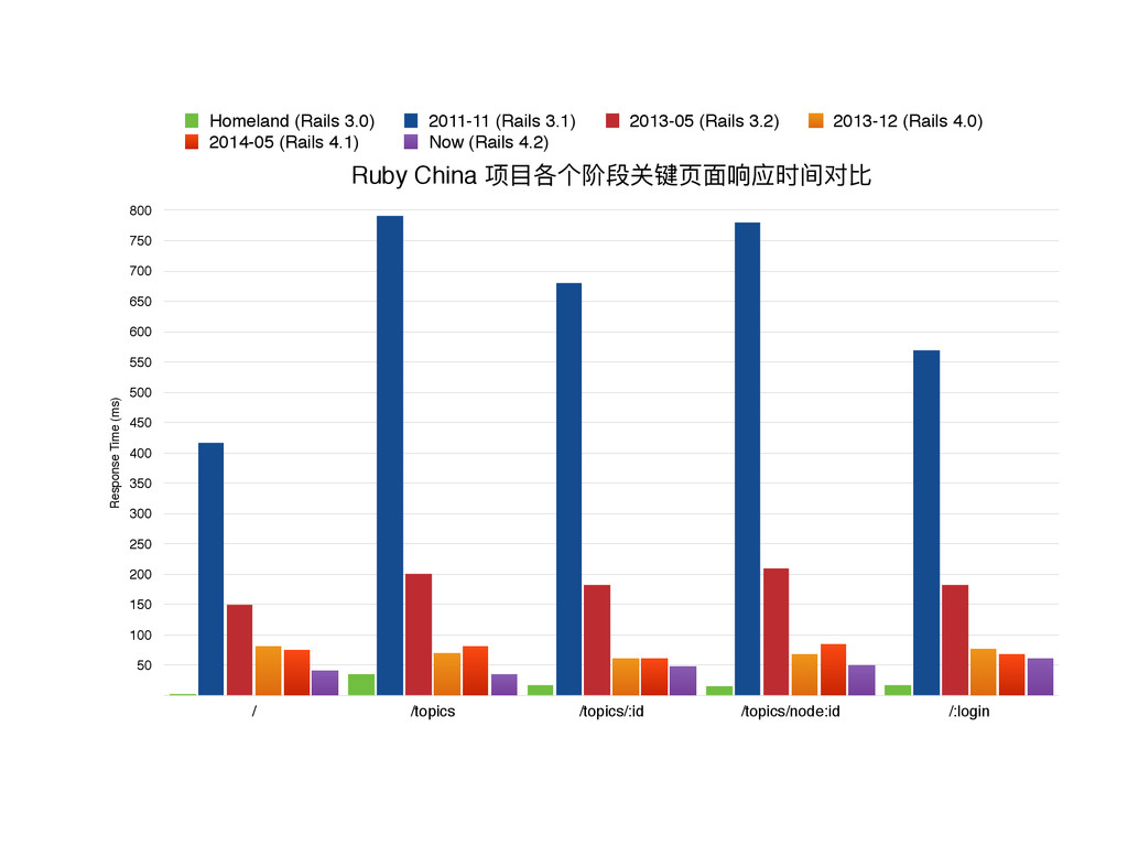 Ruby China ᶱፓݱӻᴤྦྷىᲫᶭᶎߥଫᳵྲ Response Time (ms) ...
