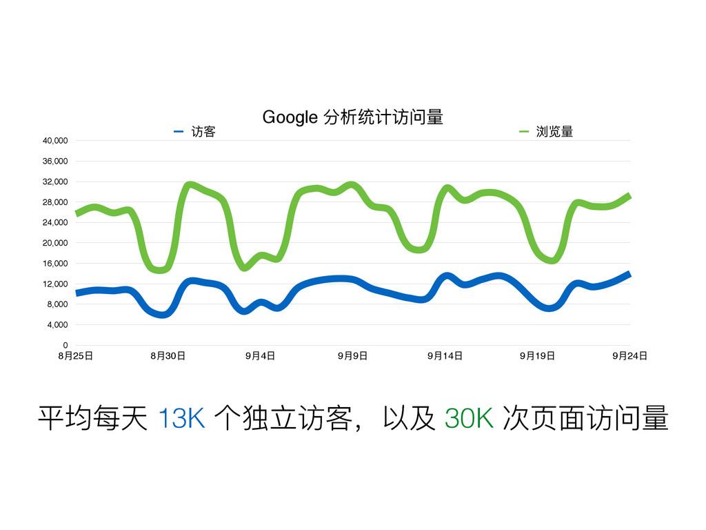 ଘྯॠ 13K ӻᇿᒈᦢਮ҅զ݊ 30K ེᶭᶎᦢᳯᰁ Google ړຉᕹᦇᦢᳯᰁ 0 4...