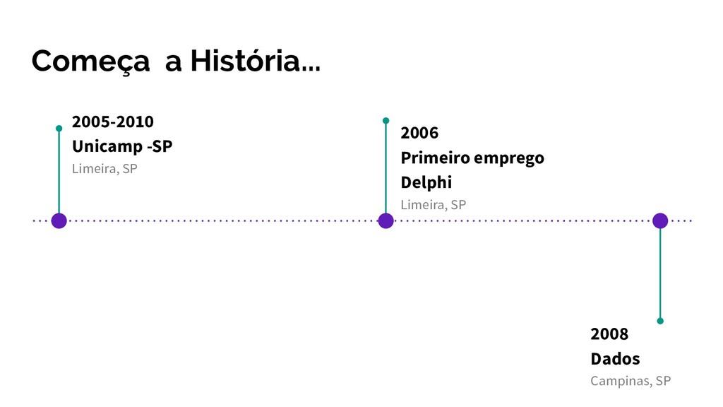 Começa a História... 2005-2010 Unicamp -SP Lime...