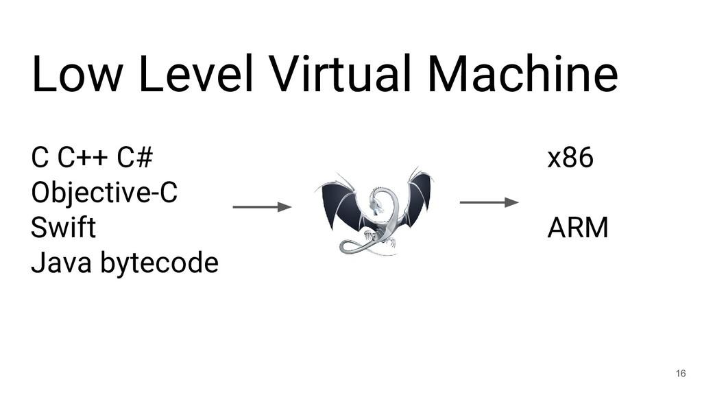 Low Level Virtual Machine C С++ C# Objective-C ...