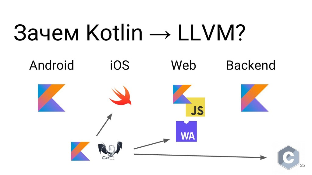Зачем Kotlin → LLVM? Android iOS Web Backend 25