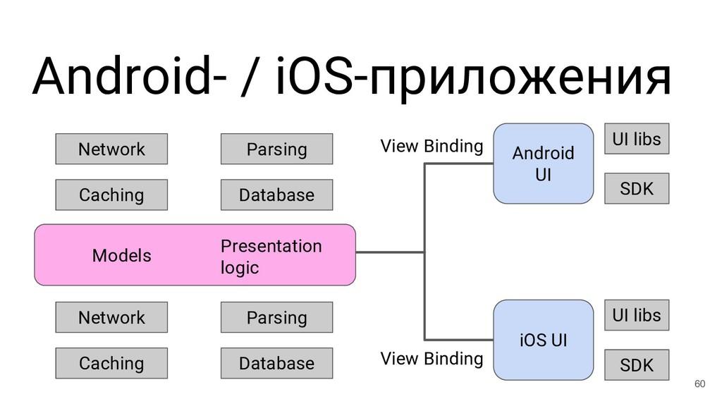Android- / iOS-приложения 60 Android UI iOS UI ...