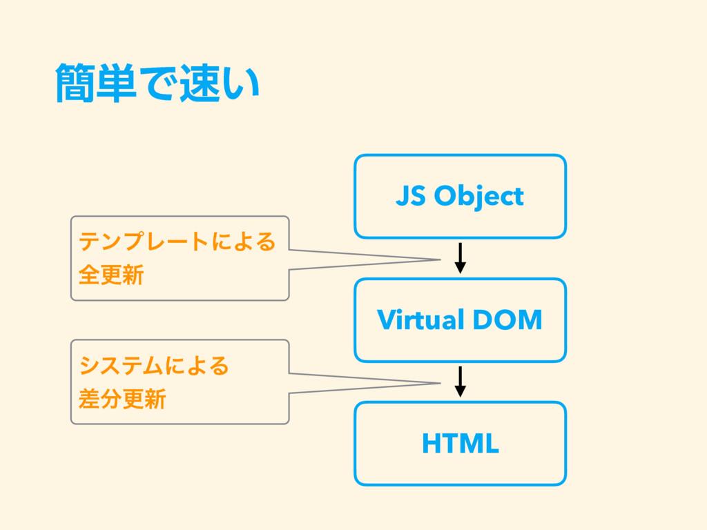 ؆୯Ͱ͍ Virtual DOM JS Object HTML ςϯϓϨʔτʹΑΔ શߋ৽ ...