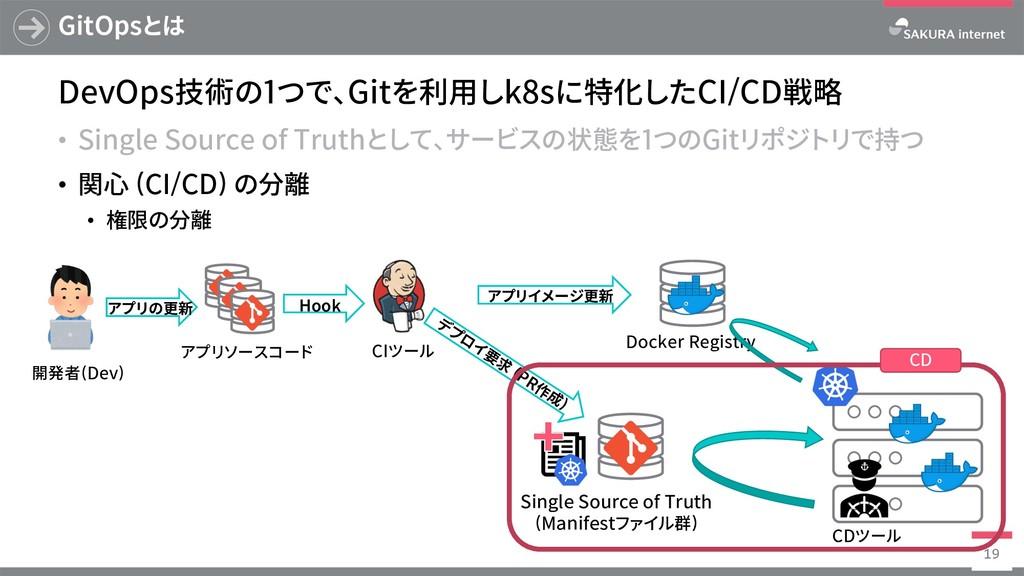 Docker Registry GitOpsとは DevOps技術の1つで、Gitを利⽤しk8...