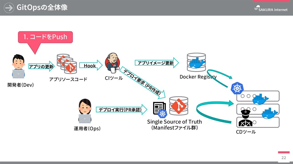 Docker Registry GitOpsの全体像 22 SingleSourceof...