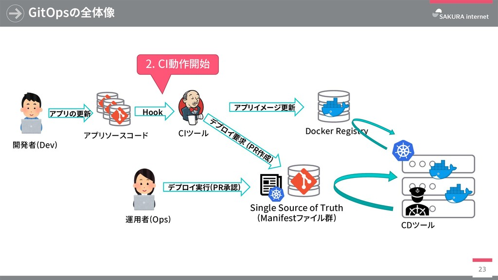 Docker Registry GitOpsの全体像 23 SingleSourceof...
