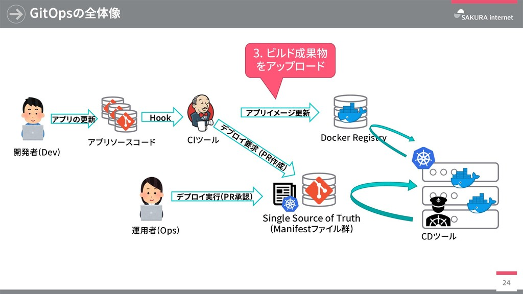 Docker Registry GitOpsの全体像 24 SingleSourceof...