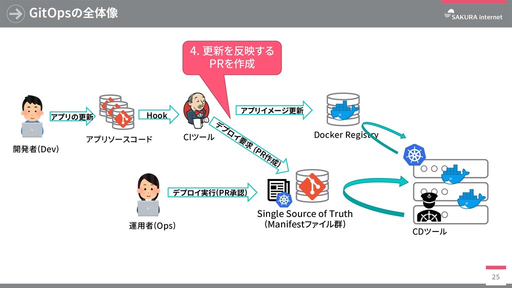 Docker Registry GitOpsの全体像 25 SingleSourceof...