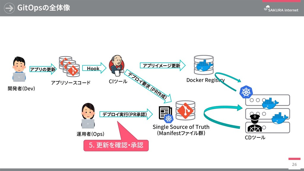 Docker Registry GitOpsの全体像 26 SingleSourceof...